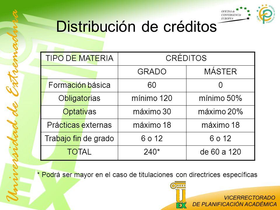 Distribución de créditos TIPO DE MATERIACRÉDITOS GRADOMÁSTER Formación básica600 Obligatoriasmínimo 120mínimo 50% Optativasmáximo 30máximo 20% Práctic