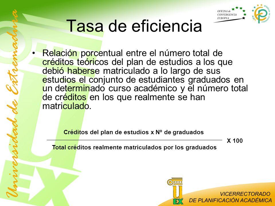 Tasa de eficiencia Relación porcentual entre el número total de créditos teóricos del plan de estudios a los que debió haberse matriculado a lo largo