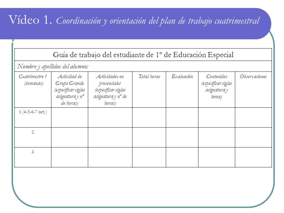 Vídeo 1. Coordinación y orientación del plan de trabajo cuatrimestral Guía de trabajo del estudiante de 1º de Educación Especial Nombre y apellidos de