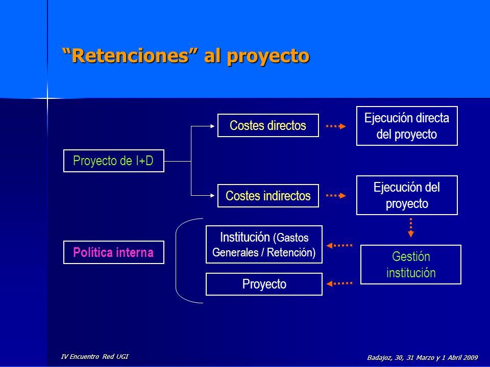 IV Encuentro Red UGI Badajoz, 30, 31 Marzo y 1 Abril 2009 Retenciones al proyecto Proyecto de I+D Costes directos Costes indirectos Ejecución directa