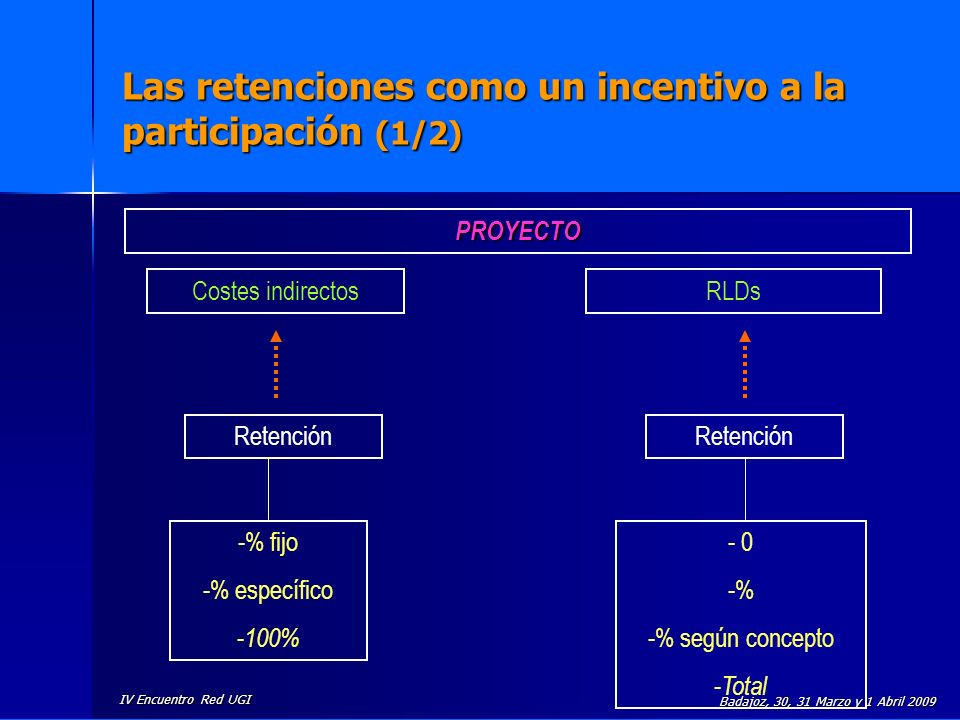 IV Encuentro Red UGI Badajoz, 30, 31 Marzo y 1 Abril 2009 Las retenciones como un incentivo a la participación (1/2) Costes indirectosRLDs Retención -