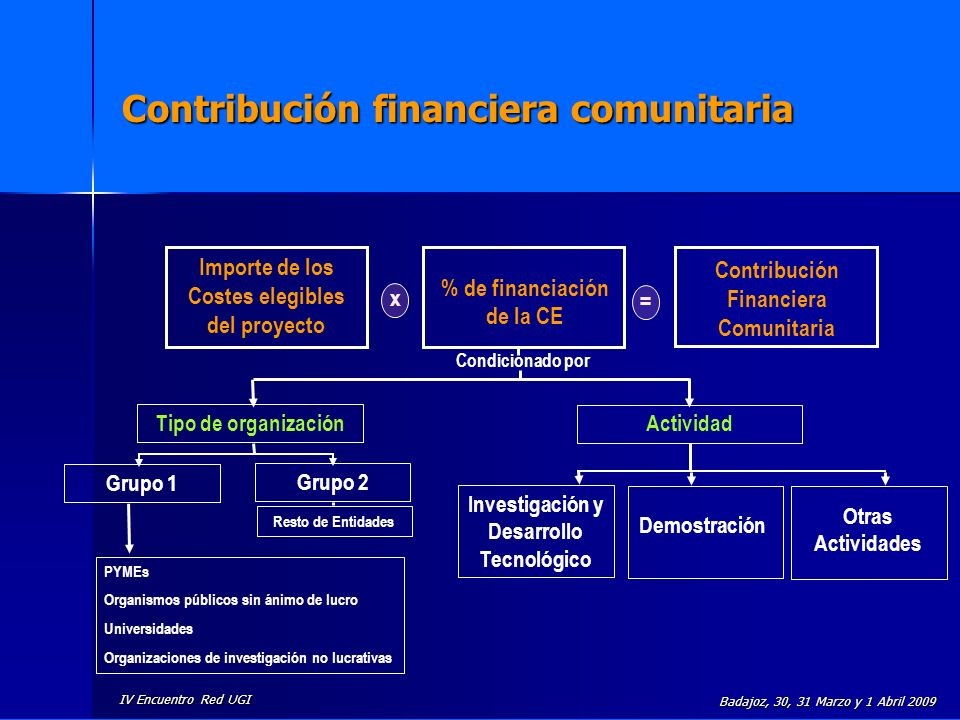IV Encuentro Red UGI Badajoz, 30, 31 Marzo y 1 Abril 2009 Reembolso de costes elegibles M á ximos porcentajes reembolsables RTD, incluyendo coordinaci ó n cient í fica Actividades de Demostraci ó n Otras Actividades Redes de Excelencia 50% (2) 75% (1) N/A100% Proyectos Colaborativos 50% (2) 75% (1) 50%100% IDEAS100%N/A100% CSAN/AN/A100%