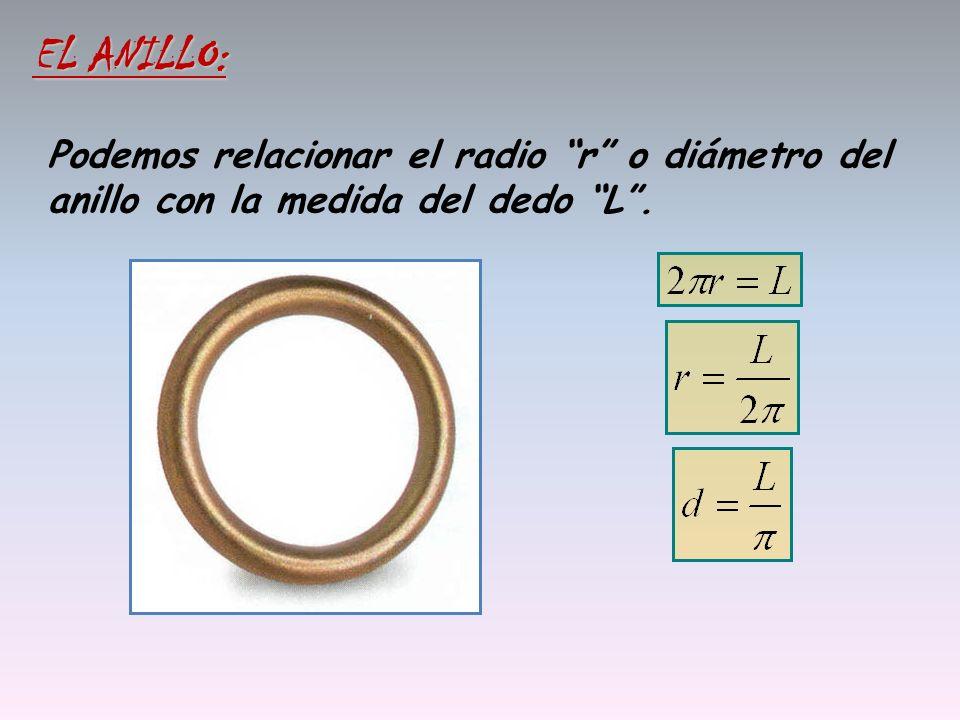 Podemos relacionar el radio r o diámetro del anillo con la medida del dedo L. EL ANILLO: