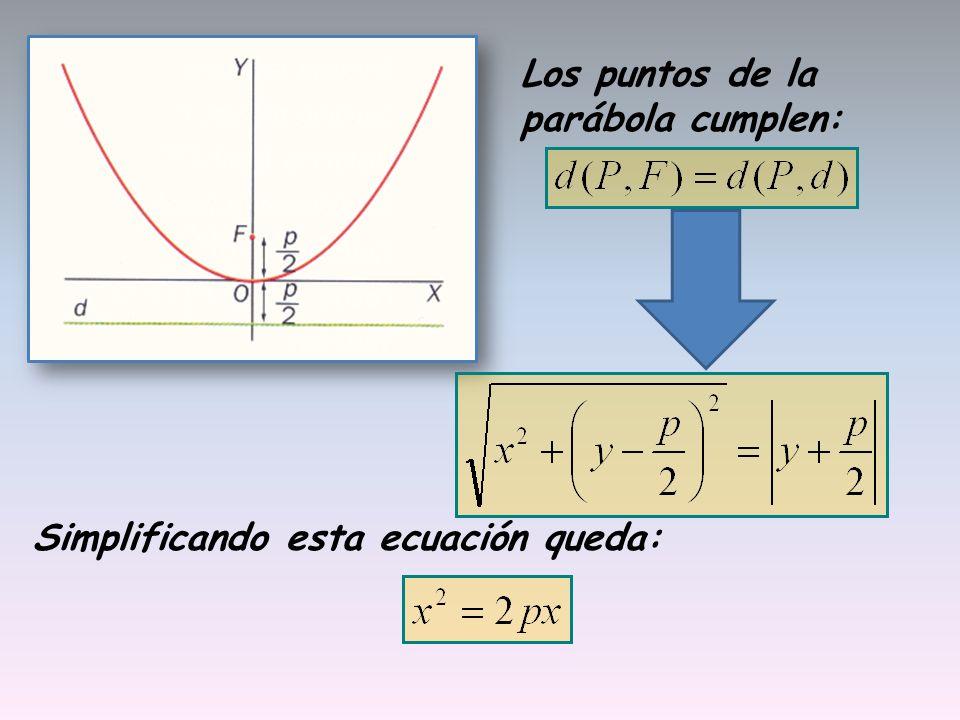 Simplificando esta ecuación queda: Los puntos de la parábola cumplen: