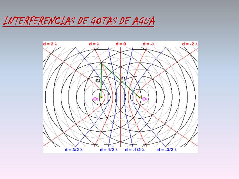 INTERFERENCIAS DE GOTAS DE AGUA