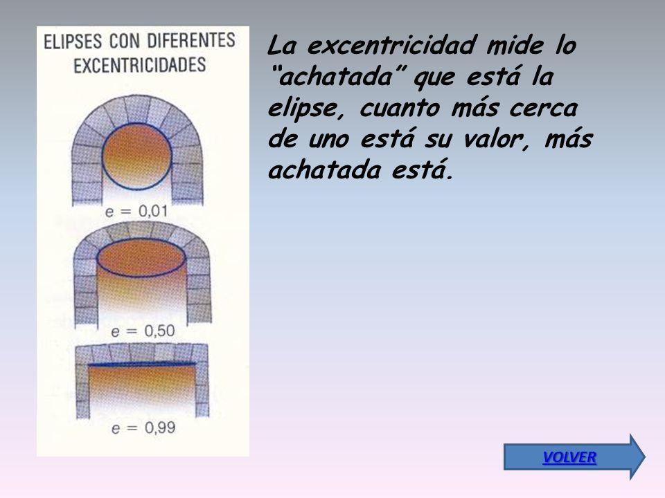 La excentricidad mide lo achatada que está la elipse, cuanto más cerca de uno está su valor, más achatada está. VOLVER