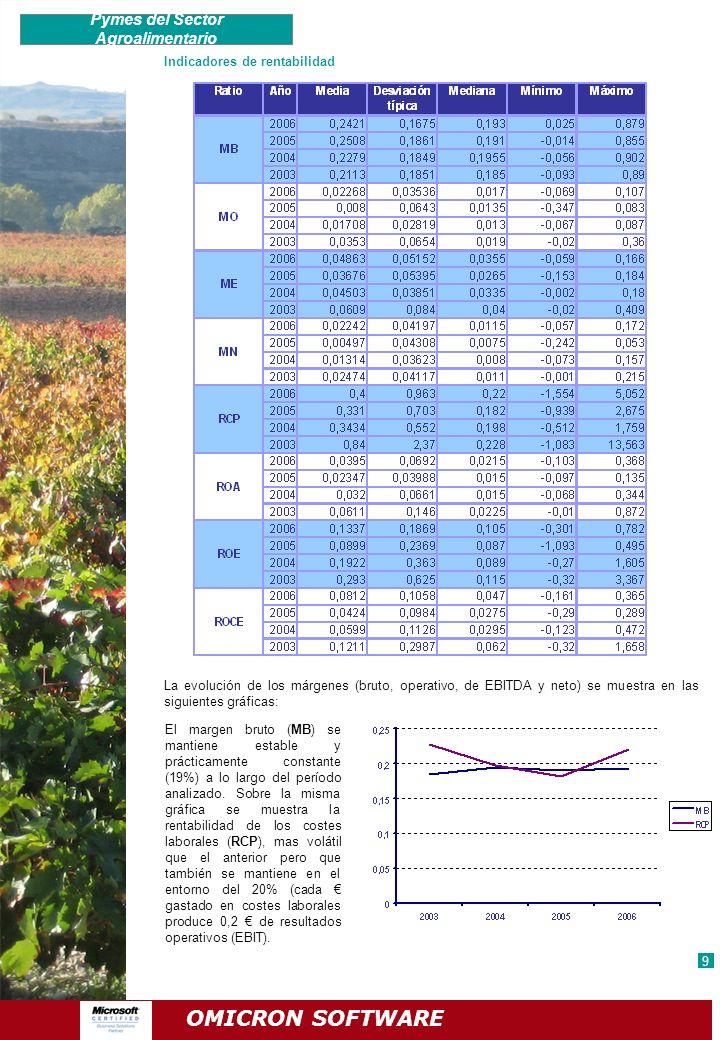 Indicadores de rentabilidad La evolución de los márgenes (bruto, operativo, de EBITDA y neto) se muestra en las siguientes gráficas: Pymes del Sector