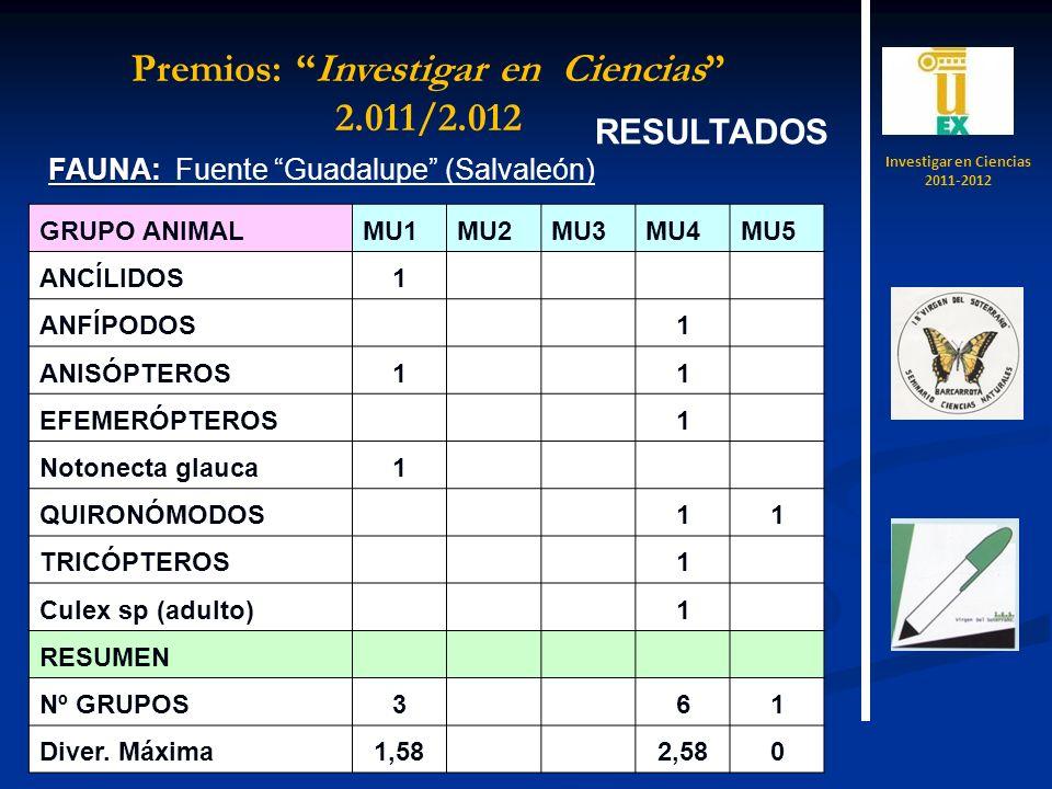 RESULTADOS FAUNA: FAUNA: Fuente Guadalupe (Salvaleón) GRUPO ANIMALMU1MU2MU3MU4MU5 ANCÍLIDOS1 ANFÍPODOS 1 ANISÓPTEROS1 1 EFEMERÓPTEROS 1 Notonecta glauca1 QUIRONÓMODOS 11 TRICÓPTEROS 1 Culex sp (adulto) 1 RESUMEN Nº GRUPOS3 61 Diver.