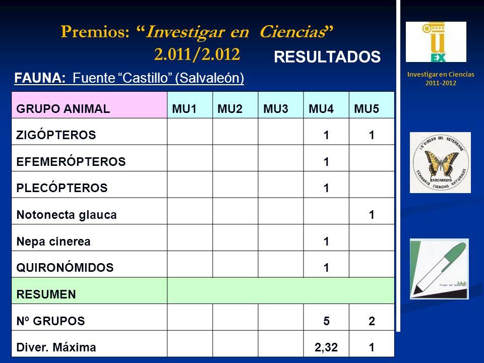 RESULTADOS FAUNA: FAUNA: Fuente Castillo (Salvaleón) GRUPO ANIMALMU1MU2MU3MU4MU5 ZIGÓPTEROS 11 EFEMERÓPTEROS 1 PLECÓPTEROS 1 Notonecta glauca 1 Nepa cinerea 1 QUIRONÓMIDOS 1 RESUMEN Nº GRUPOS 52 Diver.
