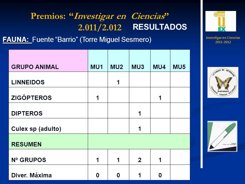RESULTADOS FAUNA: FAUNA: Fuente Barrio (Torre Miguel Sesmero) GRUPO ANIMALMU1MU2MU3MU4MU5 LINNEIDOS 1 ZIGÓPTEROS1 1 DIPTEROS 1 Culex sp (adulto) 1 RESUMEN Nº GRUPOS1121 Diver.