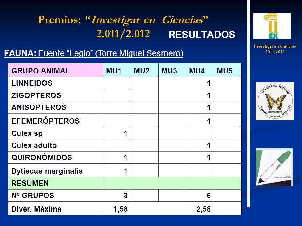 RESULTADOS FAUNA: FAUNA: Fuente Legio (Torre Miguel Sesmero) GRUPO ANIMALMU1MU2MU3MU4MU5 LINNEIDOS 1 ZIGÓPTEROS 1 ANISOPTEROS 1 EFEMERÓPTEROS 1 Culex sp1 Culex adulto 1 QUIRONÓMIDOS1 1 Dytiscus marginalis1 RESUMEN Nº GRUPOS3 6 Diver.
