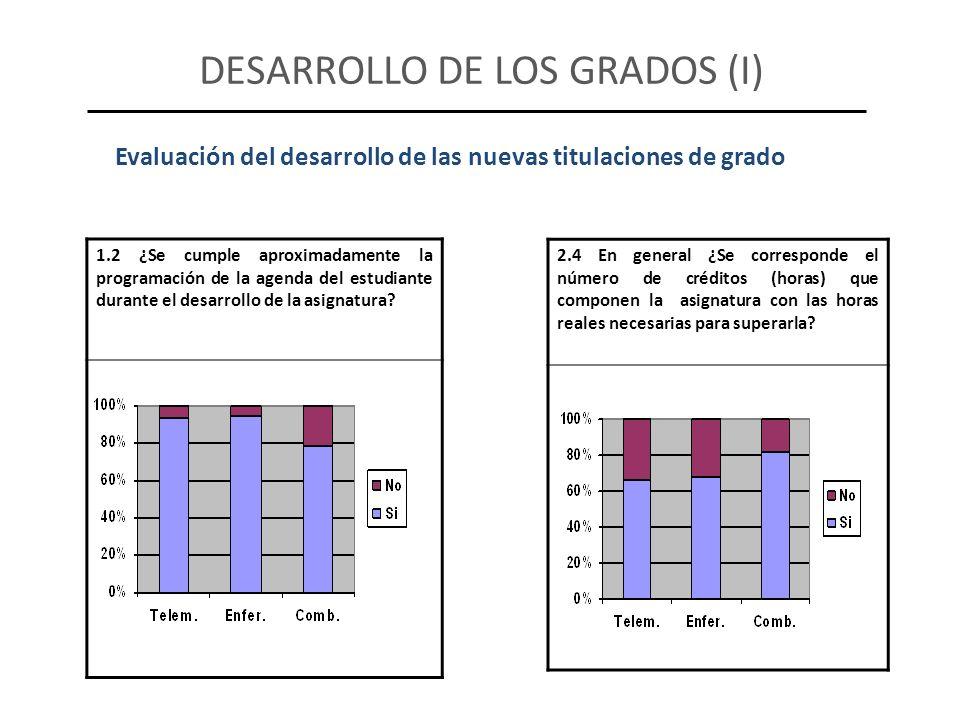DESARROLLO DE LOS GRADOS (I) Evaluación del desarrollo de las nuevas titulaciones de grado 1.2 ¿Se cumple aproximadamente la programación de la agenda