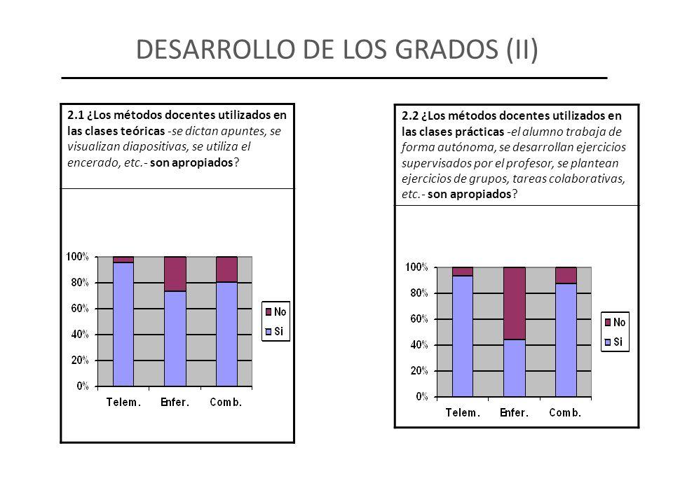 2.2 ¿Los métodos docentes utilizados en las clases prácticas -el alumno trabaja de forma autónoma, se desarrollan ejercicios supervisados por el profe