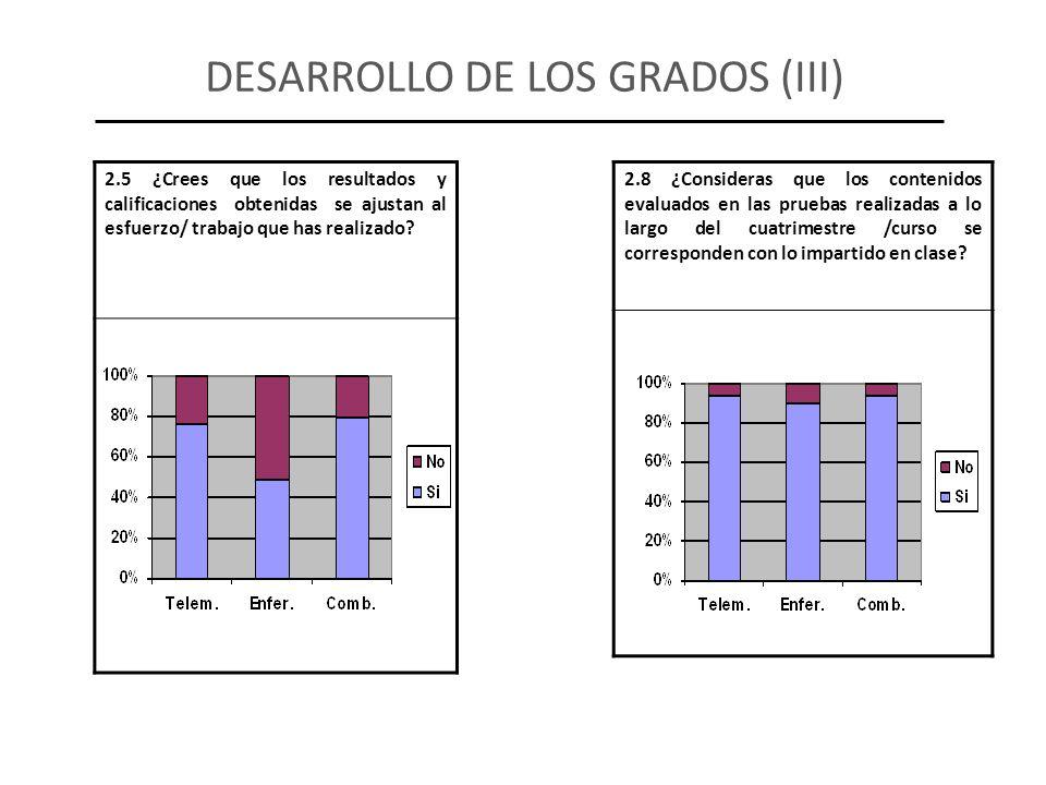 2.8 ¿Consideras que los contenidos evaluados en las pruebas realizadas a lo largo del cuatrimestre /curso se corresponden con lo impartido en clase? 2