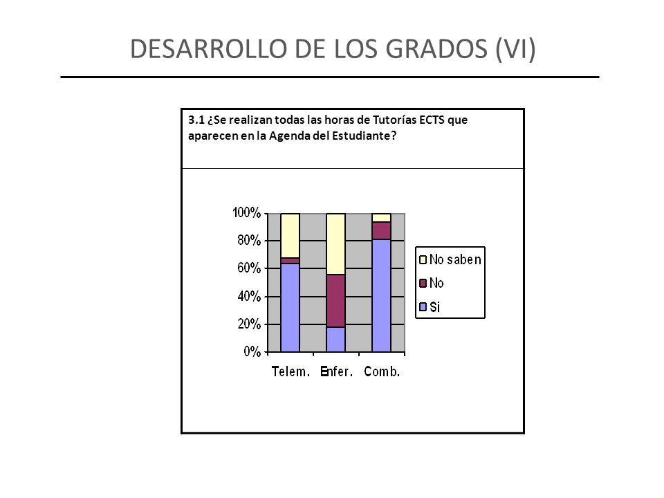 3.1 ¿Se realizan todas las horas de Tutorías ECTS que aparecen en la Agenda del Estudiante? DESARROLLO DE LOS GRADOS (VI)