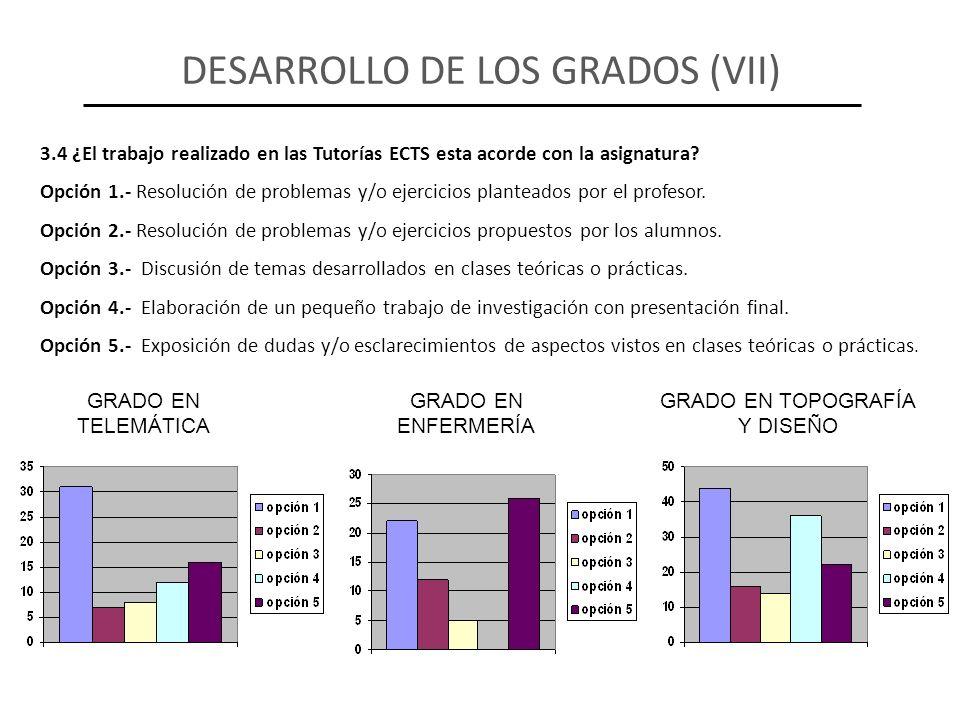 3.4 ¿El trabajo realizado en las Tutorías ECTS esta acorde con la asignatura? Opción 1.- Resolución de problemas y/o ejercicios planteados por el prof