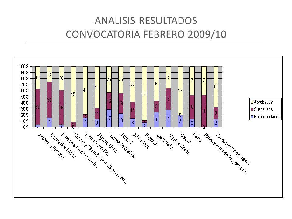 ANALISIS RESULTADOS CONVOCATORIA FEBRERO 2009/10