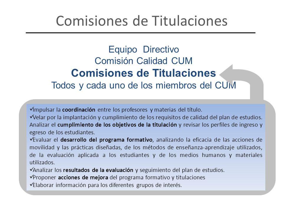 Equipo Directivo Comisión Calidad CUM Comisiones de Titulaciones Todos y cada uno de los miembros del CUM Comisiones de Titulaciones Impulsar la coord