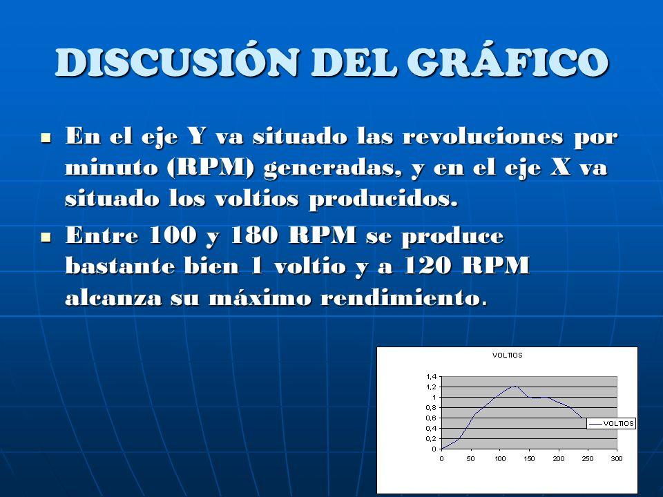 DISCUSIÓN DEL GRÁFICO En el eje Y va situado las revoluciones por minuto (RPM) generadas, y en el eje X va situado los voltios producidos. En el eje Y
