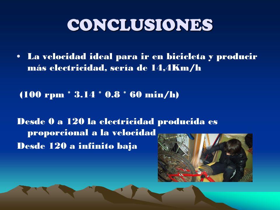 CONCLUSIONES La velocidad ideal para ir en bicicleta y producir más electricidad, sería de 14,4Km/h (100 rpm * 3.14 * 0.8 * 60 min/h) Desde 0 a 120 la