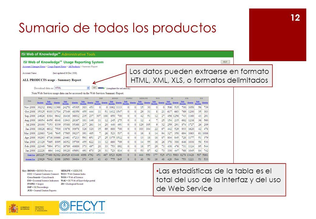 Sumario de todos los productos 12 Los datos pueden extraerse en formato HTML, XML, XLS, o formatos delimitados Las estadísticas de la tabla es el total del uso de la interfaz y del uso de Web Service