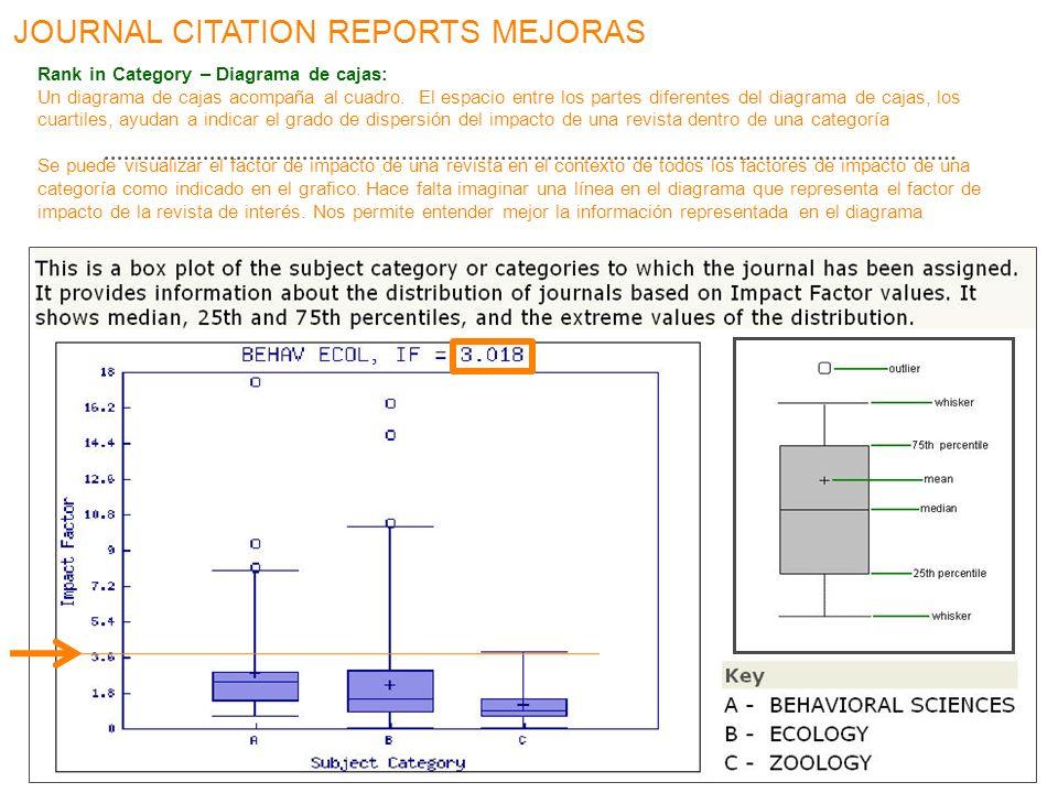 JOURNAL CITATION REPORTS MEJORAS Rank in Category – Diagrama de cajas: Un diagrama de cajas acompaña al cuadro. El espacio entre los partes diferentes