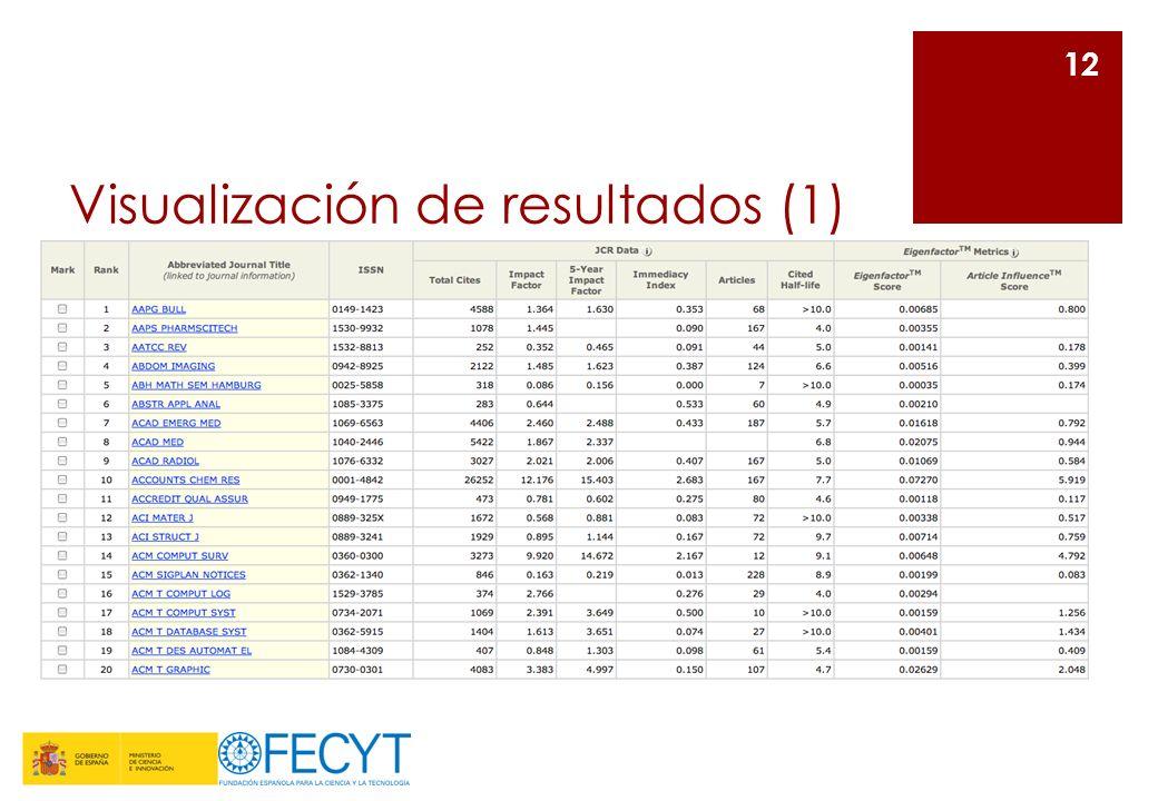 Visualización de resultados (1) 12