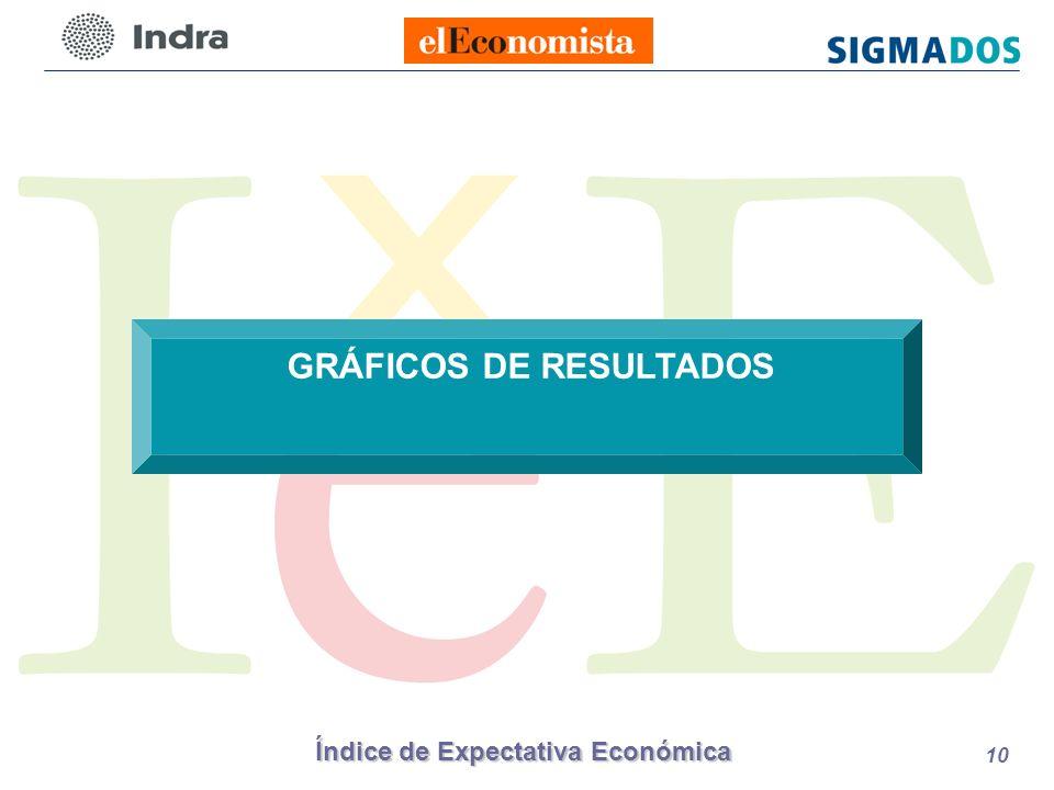 Índice de Expectativa Económica 10 GRÁFICOS DE RESULTADOS