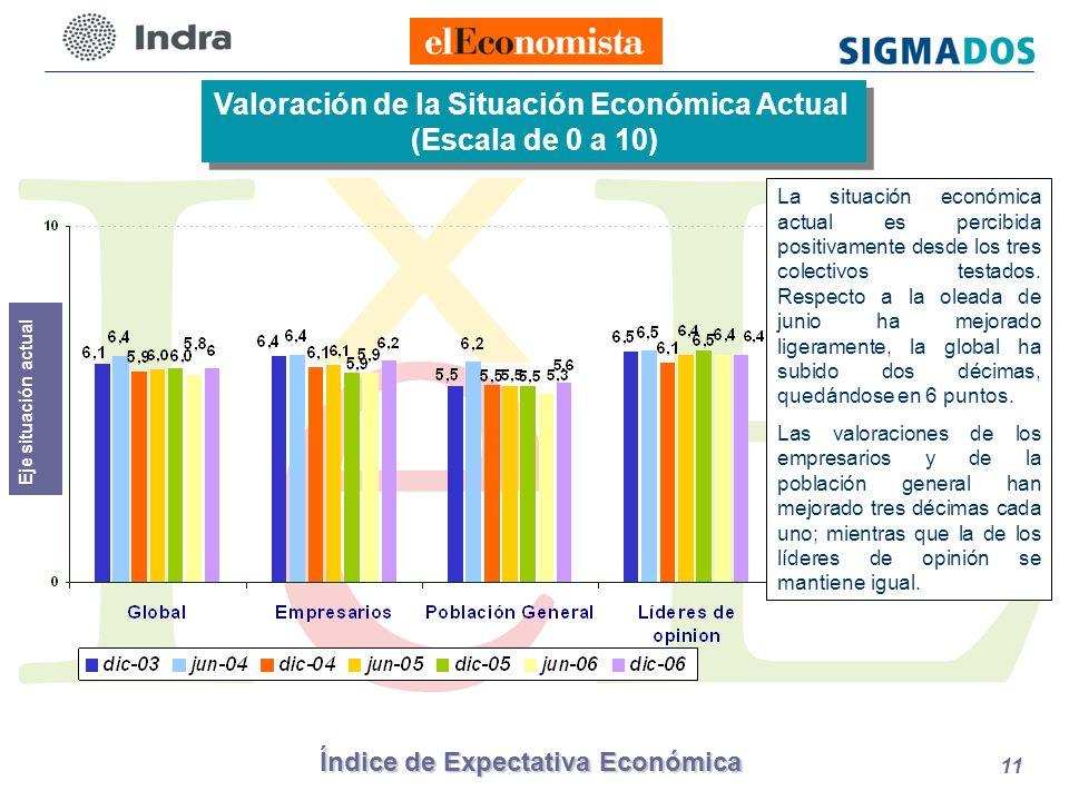 Índice de Expectativa Económica 11 Valoración de la Situación Económica Actual (Escala de 0 a 10) Valoración de la Situación Económica Actual (Escala de 0 a 10) Eje situación actual La situación económica actual es percibida positivamente desde los tres colectivos testados.