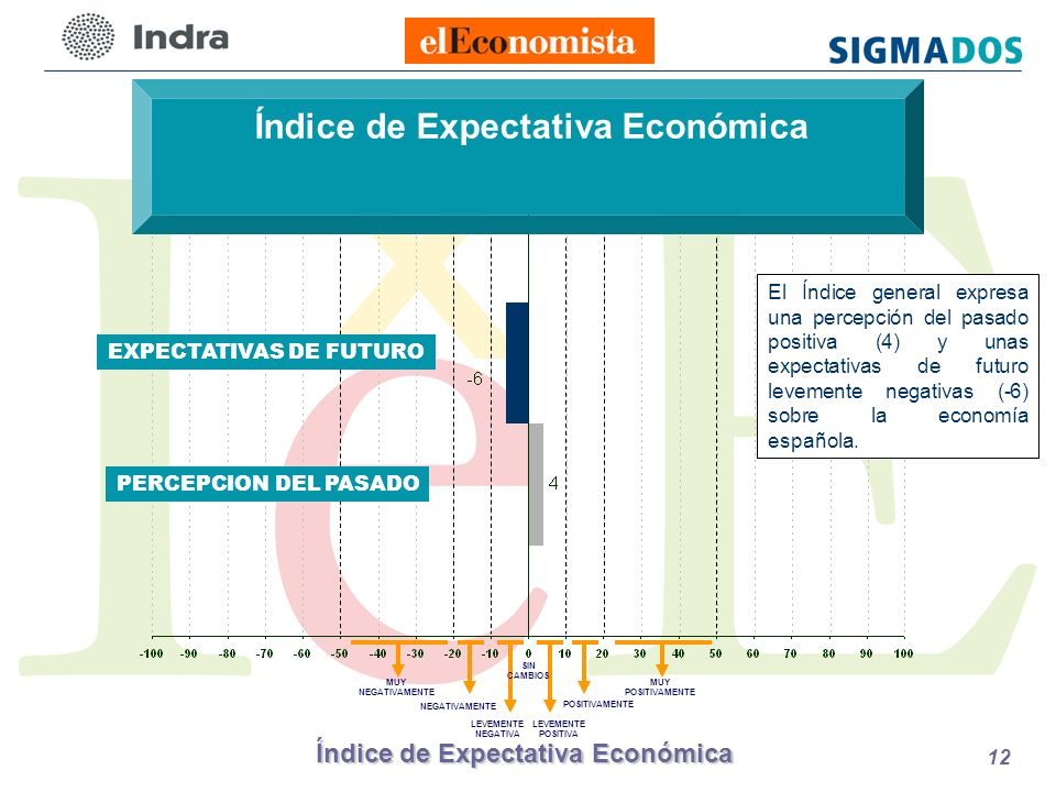 Índice de Expectativa Económica 12 Índice de Expectativa Económica LEVEMENTE POSITIVA POSITIVAMENTE LEVEMENTE NEGATIVA NEGATIVAMENTE MUY NEGATIVAMENTE PERCEPCION DEL PASADO EXPECTATIVAS DE FUTURO SIN CAMBIOS MUY POSITIVAMENTE El Índice general expresa una percepción del pasado positiva (4) y unas expectativas de futuro levemente negativas (-6) sobre la economía española.