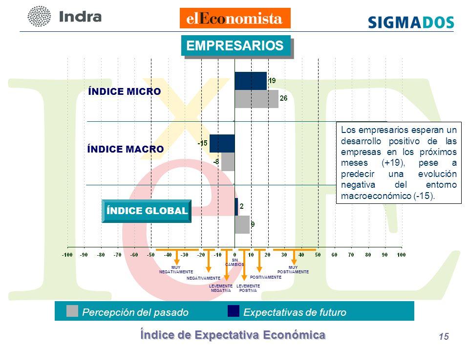 Índice de Expectativa Económica 15 ÍNDICE MICRO ÍNDICE MACRO EMPRESARIOS Percepción del pasadoExpectativas de futuro LEVEMENTE POSITIVA POSITIVAMENTE LEVEMENTE NEGATIVA NEGATIVAMENTE MUY NEGATIVAMENTE SIN CAMBIOS MUY POSITIVAMENTE ÍNDICE GLOBAL Los empresarios esperan un desarrollo positivo de las empresas en los próximos meses (+19), pese a predecir una evolución negativa del entorno macroeconómico (-15).