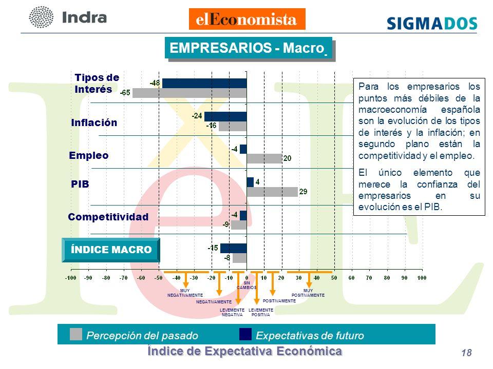 Índice de Expectativa Económica 18 Inflación Empleo PIB Competitividad EMPRESARIOS - Macro Percepción del pasadoExpectativas de futuro LEVEMENTE POSITIVA POSITIVAMENTE LEVEMENTE NEGATIVA NEGATIVAMENTE MUY NEGATIVAMENTE SIN CAMBIOS MUY POSITIVAMENTE ÍNDICE MACRO Tipos de Interés Para los empresarios los puntos más débiles de la macroeconomía española son la evolución de los tipos de interés y la inflación; en segundo plano están la competitividad y el empleo.