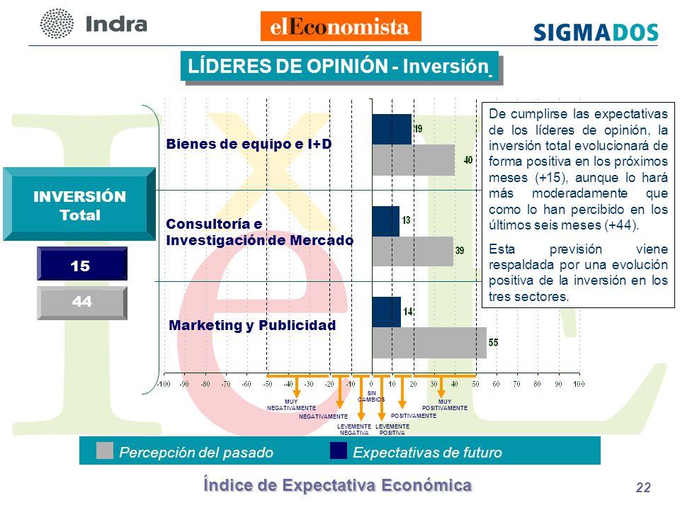 Índice de Expectativa Económica 22 LÍDERES DE OPINIÓN - Inversión Bienes de equipo e I+D Consultoría e Investigación de Mercado Marketing y Publicidad INVERSIÓN Total 15 44 Percepción del pasadoExpectativas de futuro LEVEMENTE POSITIVA POSITIVAMENTE LEVEMENTE NEGATIVA NEGATIVAMENTE MUY NEGATIVAMENTE SIN CAMBIOS MUY POSITIVAMENTE De cumplirse las expectativas de los líderes de opinión, la inversión total evolucionará de forma positiva en los próximos meses (+15), aunque lo hará más moderadamente que como lo han percibido en los últimos seis meses (+44).