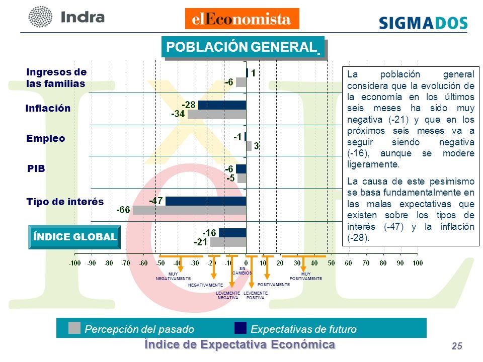 Índice de Expectativa Económica 25 POBLACIÓN GENERAL Percepción del pasadoExpectativas de futuro LEVEMENTE POSITIVA POSITIVAMENTE LEVEMENTE NEGATIVA NEGATIVAMENTE MUY NEGATIVAMENTE SIN CAMBIOS MUY POSITIVAMENTE Ingresos de las familias Inflación Empleo PIB Tipo de interés ÍNDICE GLOBAL La población general considera que la evolución de la economía en los últimos seis meses ha sido muy negativa (-21) y que en los próximos seis meses va a seguir siendo negativa (-16), aunque se modere ligeramente.