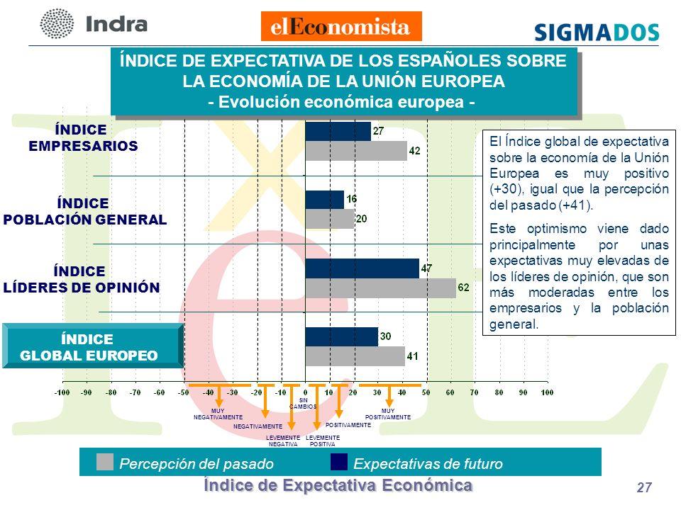 Índice de Expectativa Económica 27 ÍNDICE POBLACIÓN GENERAL ÍNDICE EMPRESARIOS ÍNDICE DE EXPECTATIVA DE LOS ESPAÑOLES SOBRE LA ECONOMÍA DE LA UNIÓN EUROPEA - Evolución económica europea - ÍNDICE DE EXPECTATIVA DE LOS ESPAÑOLES SOBRE LA ECONOMÍA DE LA UNIÓN EUROPEA - Evolución económica europea - ÍNDICE LÍDERES DE OPINIÓN Percepción del pasadoExpectativas de futuro LEVEMENTE POSITIVA POSITIVAMENTE LEVEMENTE NEGATIVA NEGATIVAMENTE MUY NEGATIVAMENTE MUY POSITIVAMENTE SIN CAMBIOS ÍNDICE GLOBAL EUROPEO El Índice global de expectativa sobre la economía de la Unión Europea es muy positivo (+30), igual que la percepción del pasado (+41).