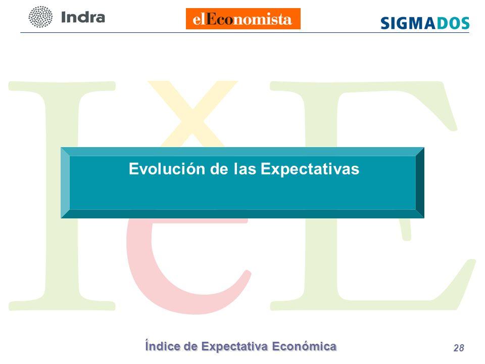 Índice de Expectativa Económica 28 Evolución de las Expectativas