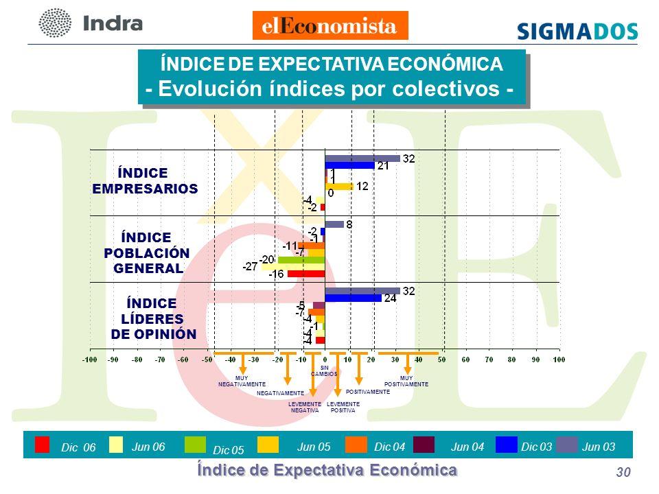 Índice de Expectativa Económica 30 ÍNDICE POBLACIÓN GENERAL ÍNDICE EMPRESARIOS ÍNDICE DE EXPECTATIVA ECONÓMICA - Evolución índices por colectivos - ÍNDICE DE EXPECTATIVA ECONÓMICA - Evolución índices por colectivos - ÍNDICE LÍDERES DE OPINIÓN LEVEMENTE POSITIVA POSITIVAMENTE LEVEMENTE NEGATIVA NEGATIVAMENTE MUY NEGATIVAMENTE MUY POSITIVAMENTE SIN CAMBIOS Junio 2003 Jun 06Dic 03 Jun 04 Dic 04Jun 05 Dic 05 Jun 03 Dic 06