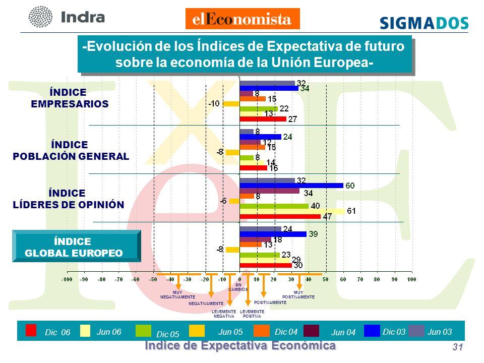 Índice de Expectativa Económica 31 ÍNDICE POBLACIÓN GENERAL ÍNDICE EMPRESARIOS -Evolución de los Índices de Expectativa de futuro sobre la economía de la Unión Europea- -Evolución de los Índices de Expectativa de futuro sobre la economía de la Unión Europea- ÍNDICE LÍDERES DE OPINIÓN LEVEMENTE POSITIVA POSITIVAMENTE LEVEMENTE NEGATIVA NEGATIVAMENTE MUY NEGATIVAMENTE MUY POSITIVAMENTE SIN CAMBIOS ÍNDICE GLOBAL EUROPEO Jun 06Dic 03 Jun 04 Dic 04Jun 05 Dic 05 Jun 03 Dic 06