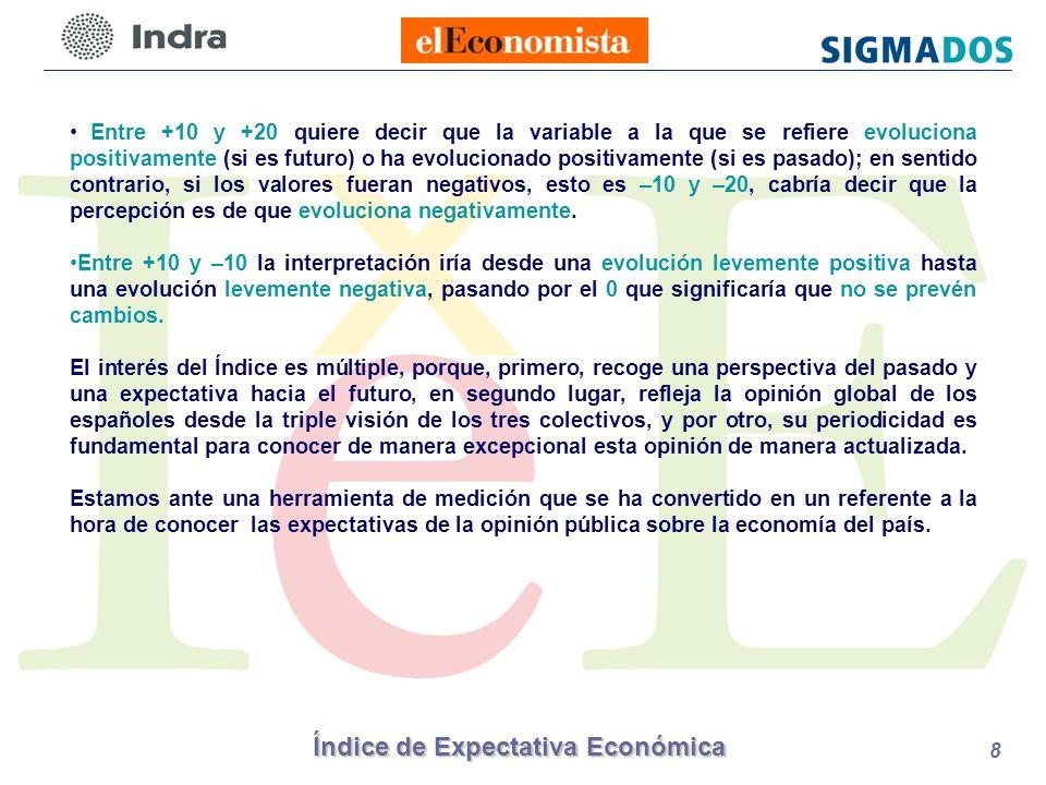 Índice de Expectativa Económica 19 LÍDERES DE OPINIÓN