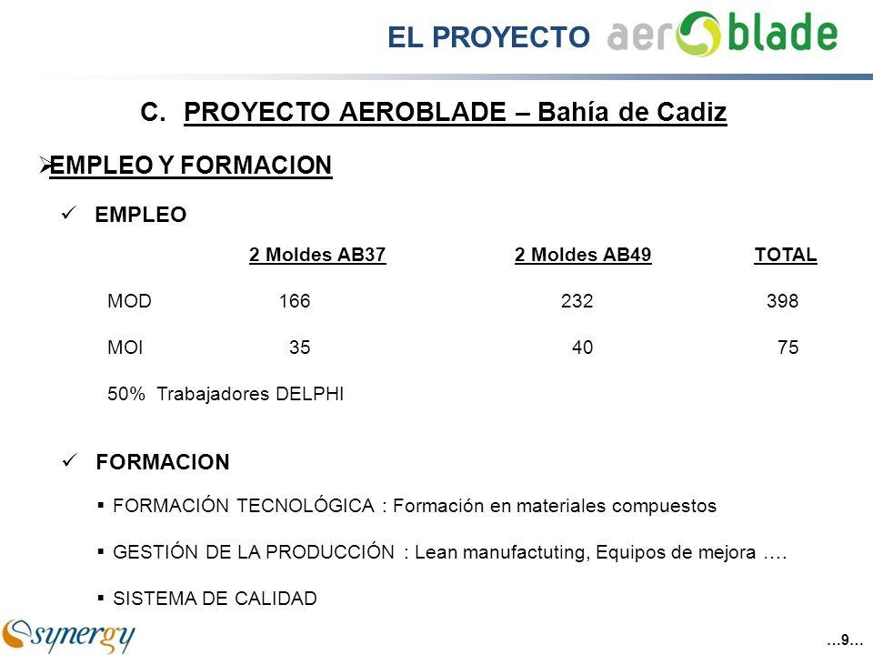 EMPLEO Y FORMACION EMPLEO 2 Moldes AB372 Moldes AB49TOTAL MOD166232398 MOI 35 40 75 50% Trabajadores DELPHI FORMACIÓN TECNOLÓGICA : Formación en mater