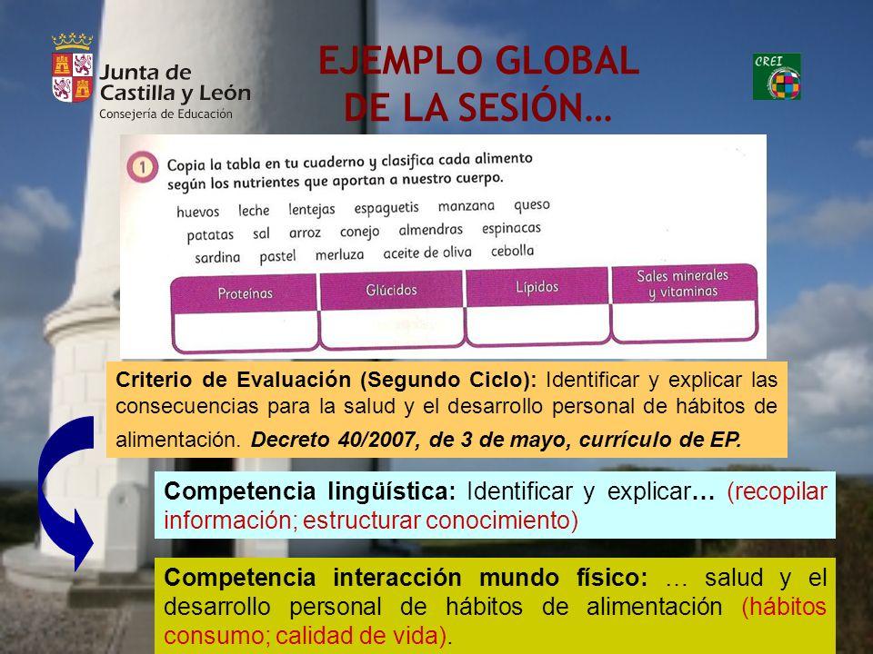 EJEMPLO GLOBAL DE LA SESIÓN… Criterio de Evaluación (Segundo Ciclo): Identificar y explicar las consecuencias para la salud y el desarrollo personal d