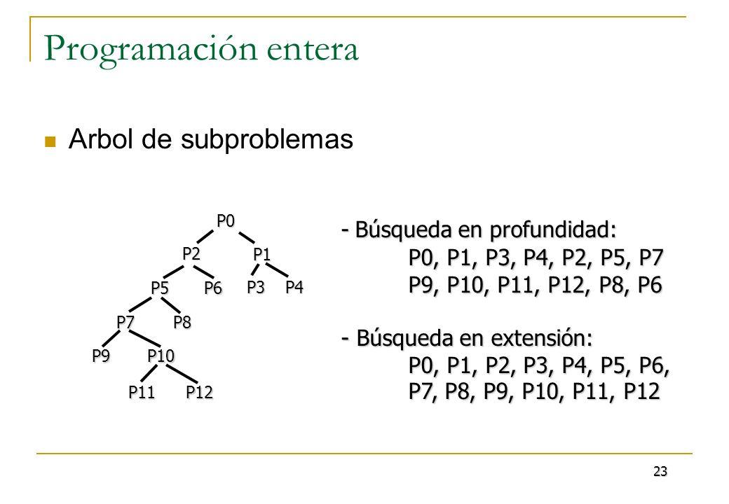 Programación entera Arbol de subproblemasP0P8 P5 P1 P6 P4P3 P7 P2 P9 P11 P10 P12 -Búsqueda en profundidad: - Búsqueda en profundidad: P0, P1, P3, P4,
