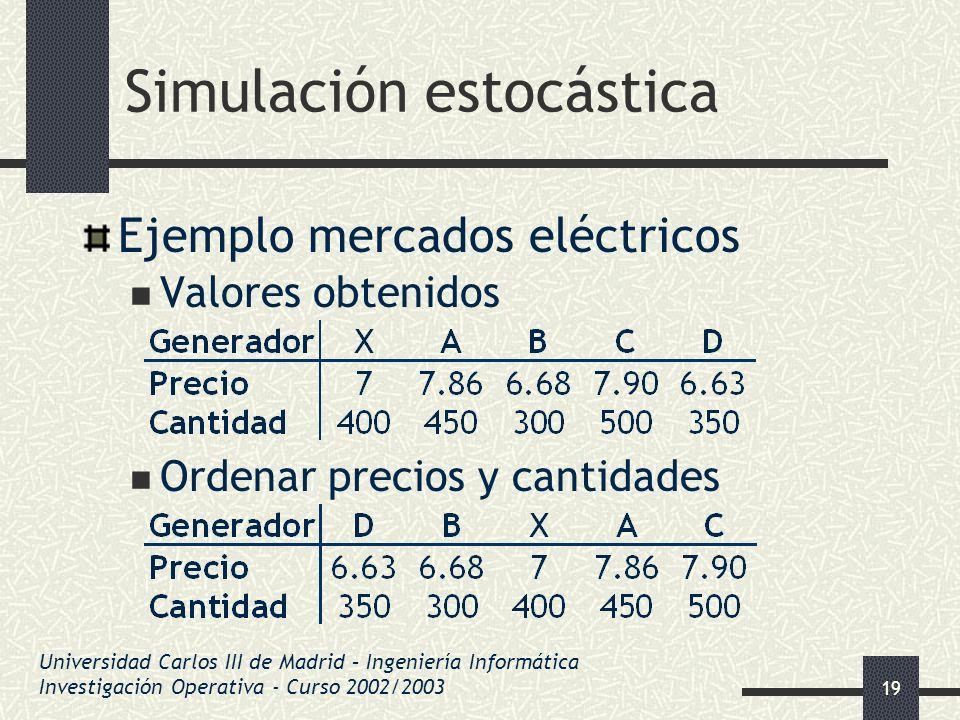 19 Simulación estocástica Ejemplo mercados eléctricos Valores obtenidos Ordenar precios y cantidades Universidad Carlos III de Madrid – Ingeniería Inf