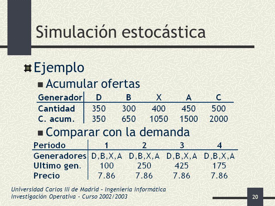 20 Simulación estocástica Ejemplo Acumular ofertas Comparar con la demanda Universidad Carlos III de Madrid – Ingeniería Informática Investigación Ope