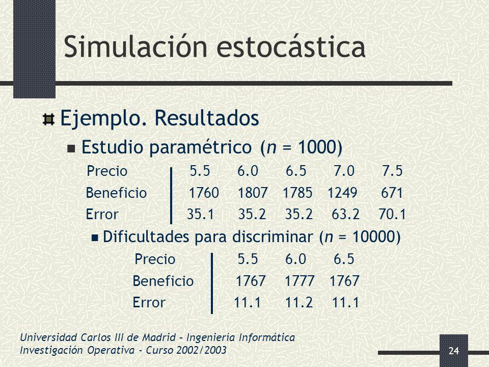 24 Simulación estocástica Ejemplo. Resultados Estudio paramétrico (n = 1000) Precio 5.5 6.0 6.5 7.0 7.5 Beneficio 1760 1807 1785 1249 671 Error 35.1 3