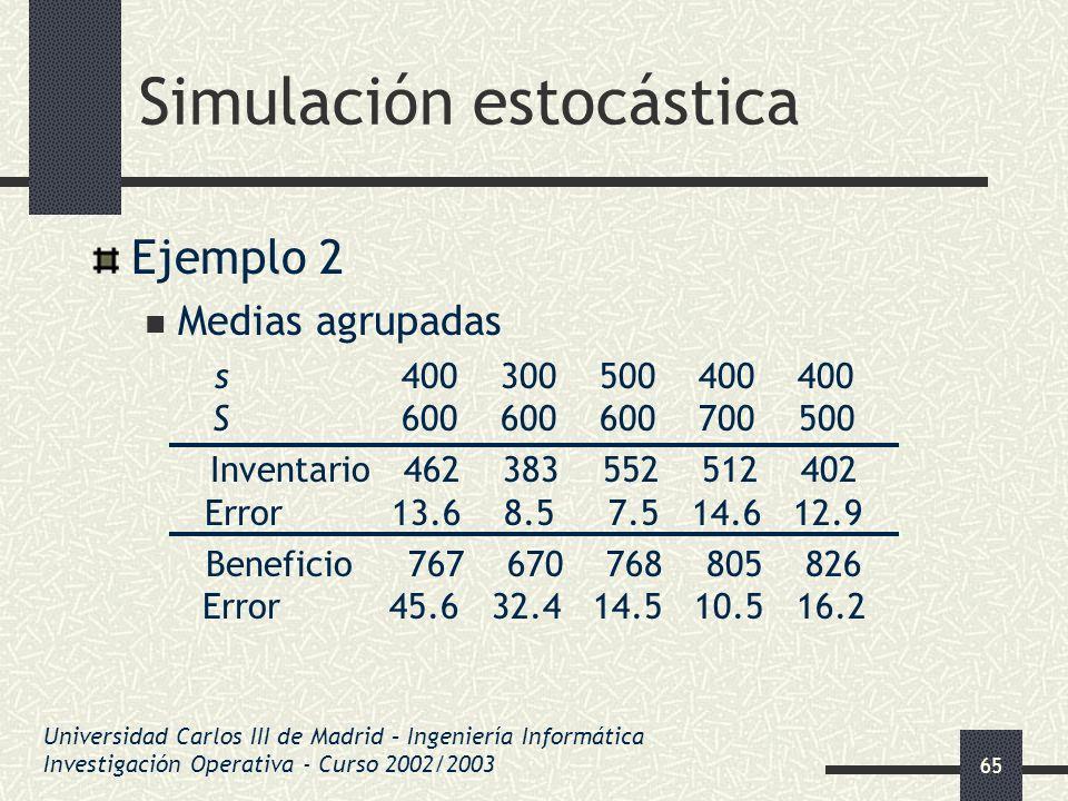 65 Simulación estocástica Ejemplo 2 Medias agrupadas s 400 300 500 400 400 S 600 600 600 700 500 Inventario 462 383 552 512 402 Error 13.6 8.5 7.5 14.