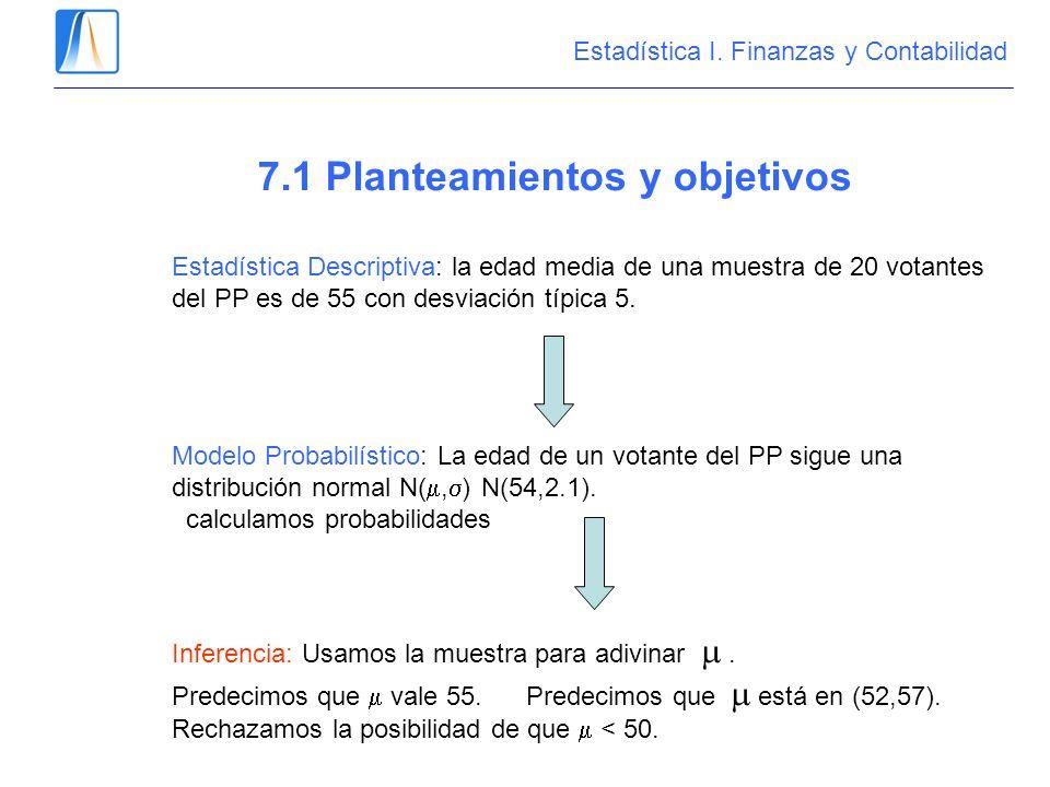 7.1 Planteamientos y objetivos Estadística Descriptiva: la edad media de una muestra de 20 votantes del PP es de 55 con desviación típica 5. Modelo Pr