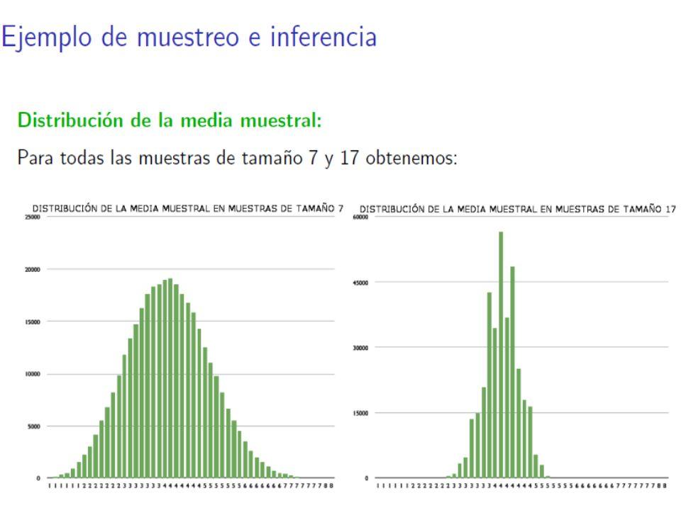 Un intervalo de 95% de confianza para una proporción Dada una muestra de tamaño N con proporción muestral, un intervalo de 95% de confianza para p es Estadística I.