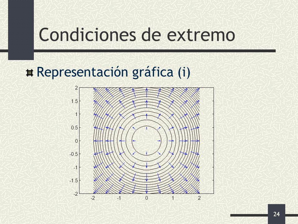 24 Condiciones de extremo Representación gráfica (i)