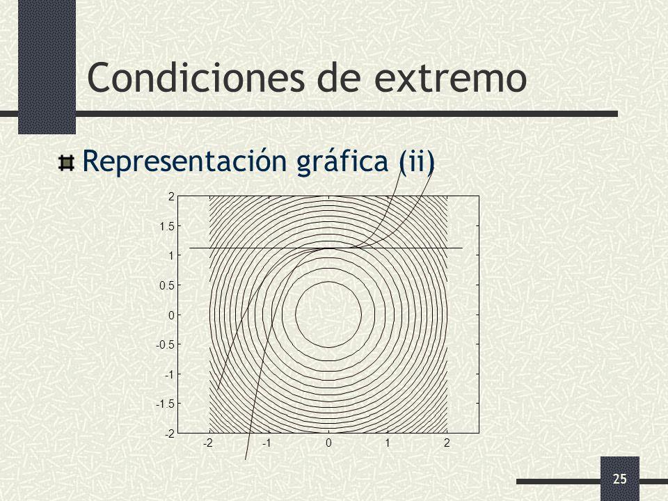 25 Condiciones de extremo Representación gráfica (ii)
